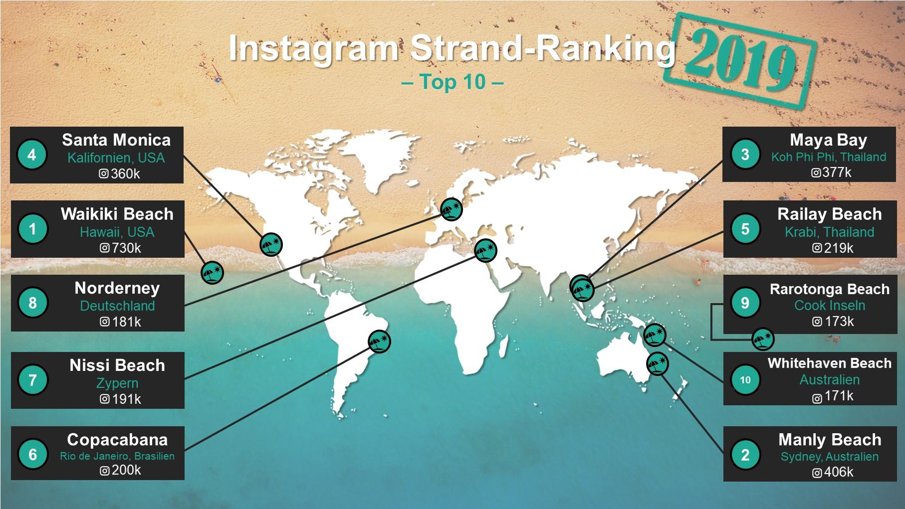 instagram-strand-vergleich-2019