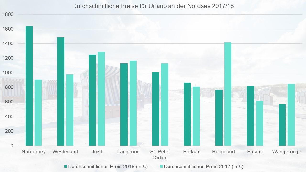Durchschnittliche Preise für einen Nordsee-Urlaub 2017/18.