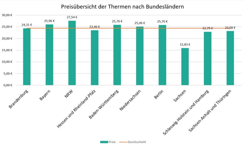 Preisvergleich Thermen Bundesländer
