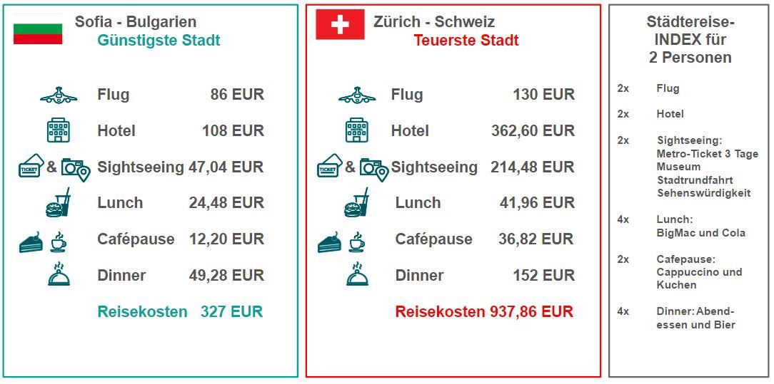 Vergleich Städtereise-Index Zürich und Sofia